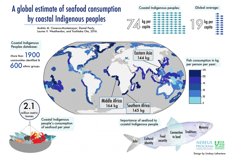 Seafood consumption 15 times higher among Indigenous than non-Indigenous people