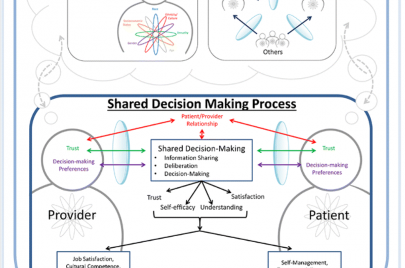 Shared decision-making can improve health care for LGBTQ racial/ethnic minority patients