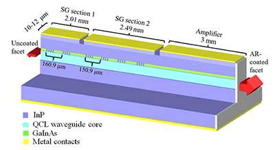 Single-chip laser delivers powerful result