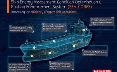 Software to transform ship maintenance