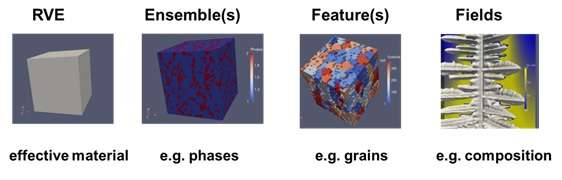 Speaking the language of microstructures