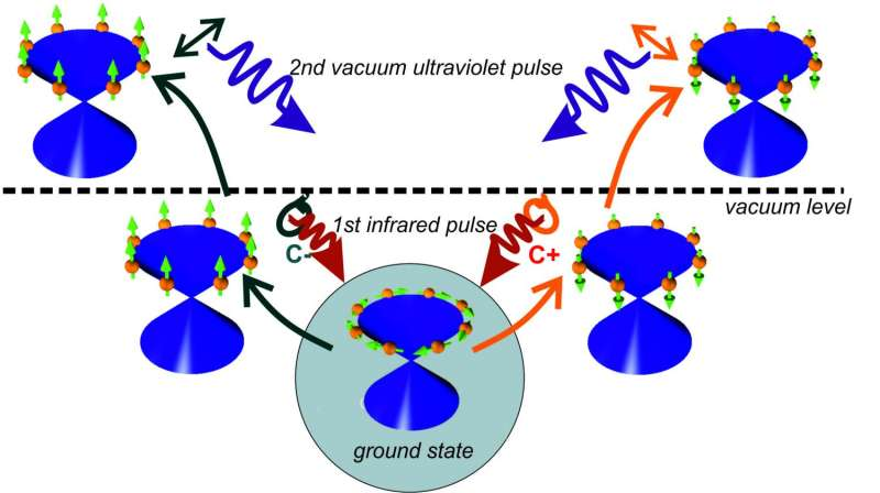 Spintronics for future information technologies