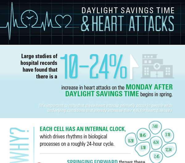 Spring daylight saving time may cause an increased risk of heart attacks