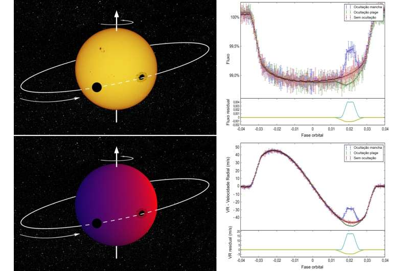 Stellar activity can mimic misaligned exoplanets