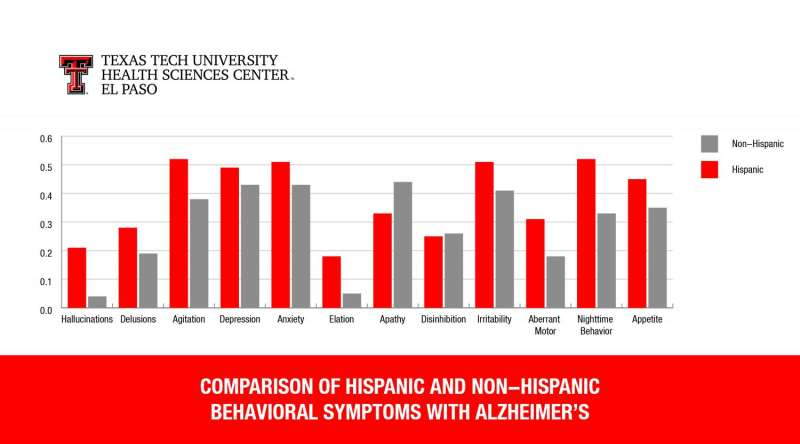 Study finds Alzheimer's manifests differently in Hispanics