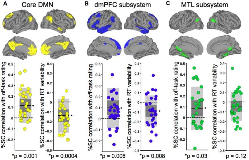Subsystems of the DMN are associated with self-reported attention and RT variance
