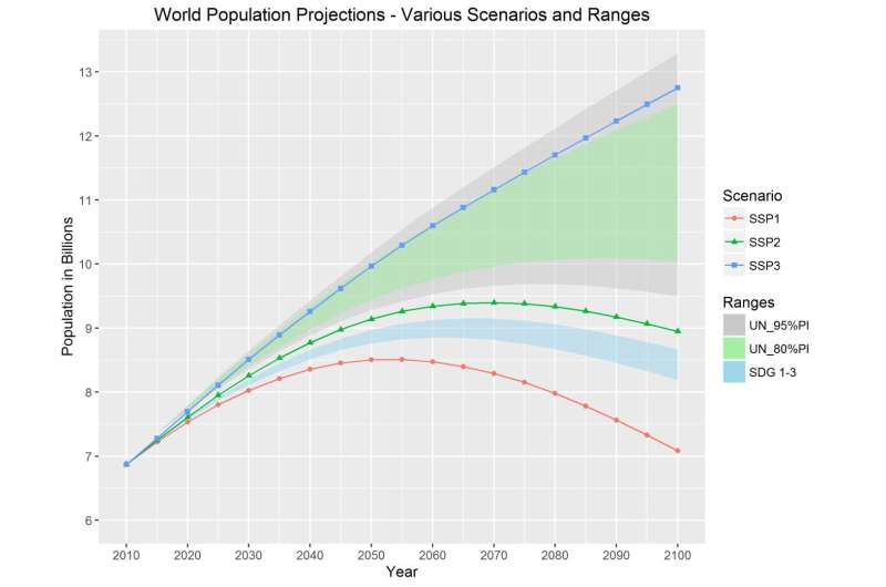 Sustainable Development Goals lead to lower population growth