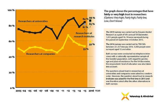 Swedes' trust in researchers remains high, despite Macchiarini affair