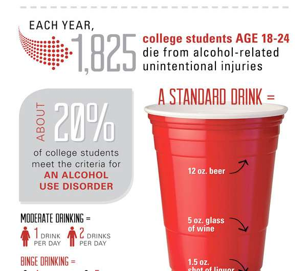 The dangers and risks of binge drinking