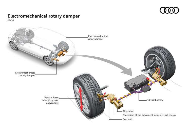 The innovative shock absorber system from Audi can generate electricity
