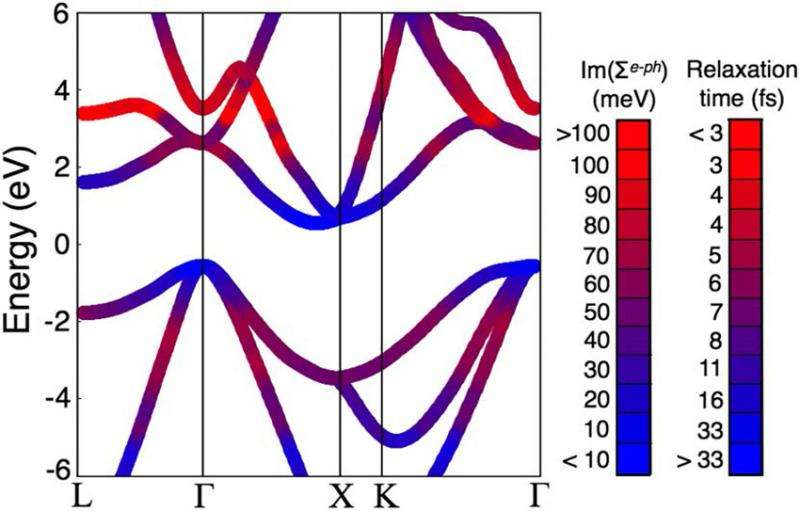 Theoretical modeling of energy loss in solar cells shows atomic vibrations hurt efficiency