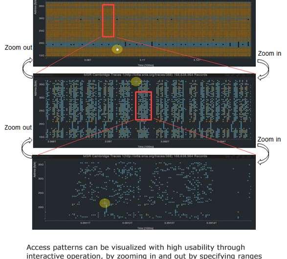 Toshiba's Polyspector creates powerful visualization platform for big data