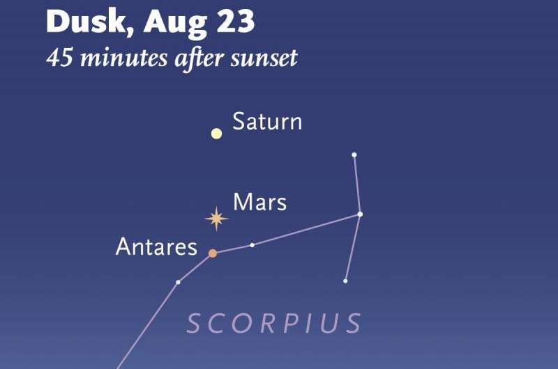 Two pairs of planets perform in the August twilight