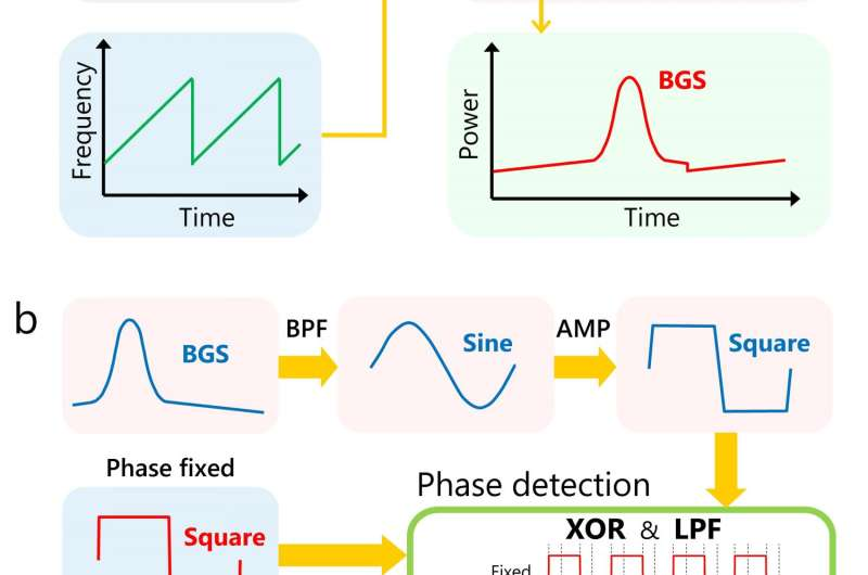 Ultra-high-speed optical fiber sensor enables detection of structural damage in real time