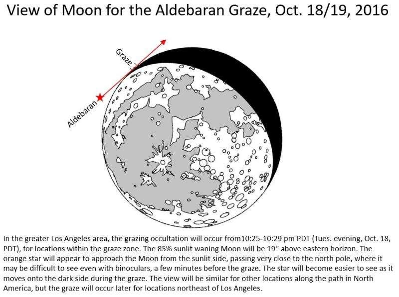 Unusual lunar-grazing stellar eclipse visible Tuesday, October 18 across U.S.