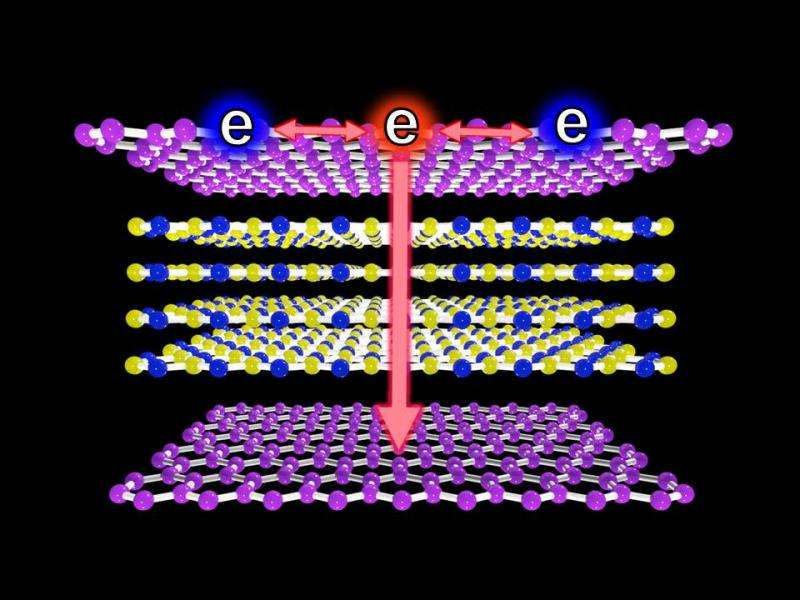 Watching electrons cool in 30 quadrillionths of a second