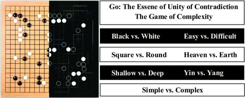 Where does AlphaGo go?
