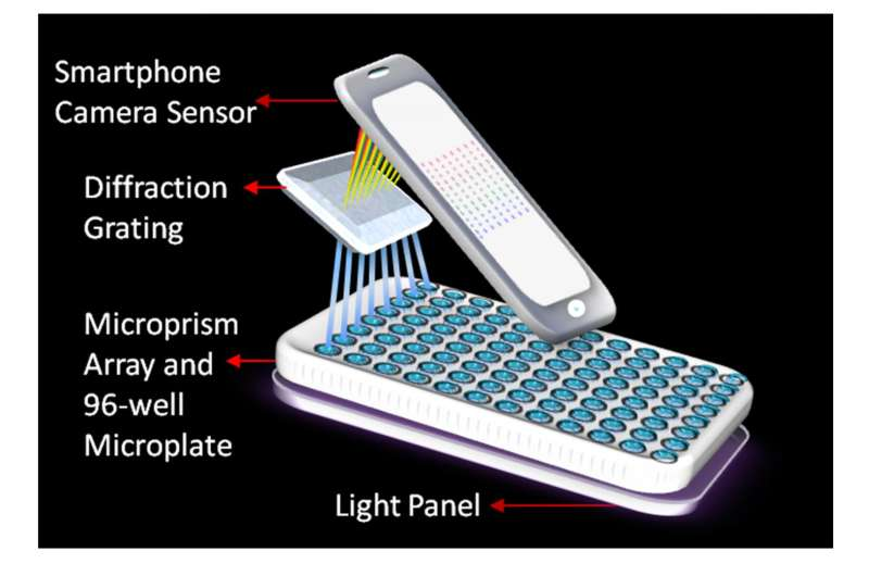 WSU portable smartphone laboratory detects cancer