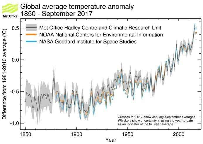 2017 likely to be third warmest year on record
