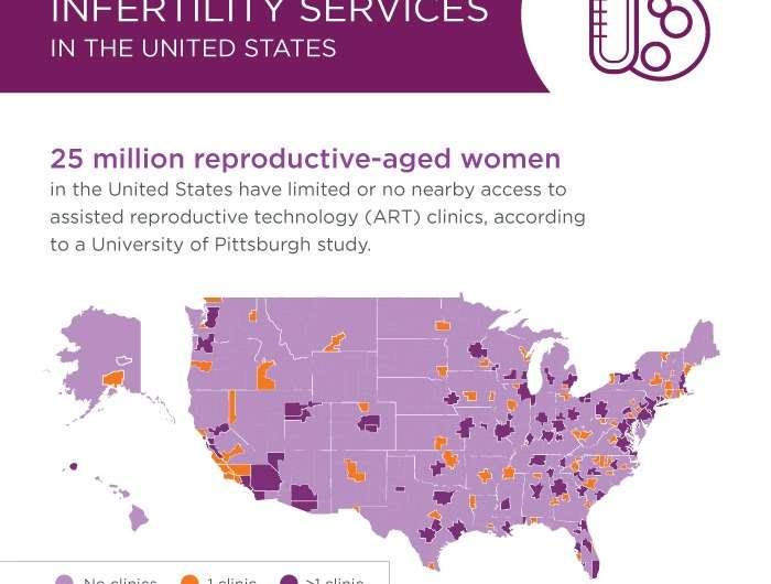 25 million US women lack access to infertility services, Pitt study shows