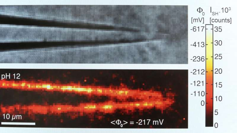 3-D imaging of surface chemistry in confinement