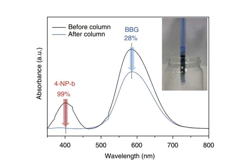 Adsorbent that can selectively remove water contaminants