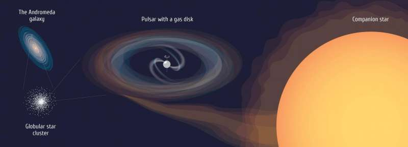 Astrophysicists studied the 'rejuvenating' pulsar in a neighboring galaxy