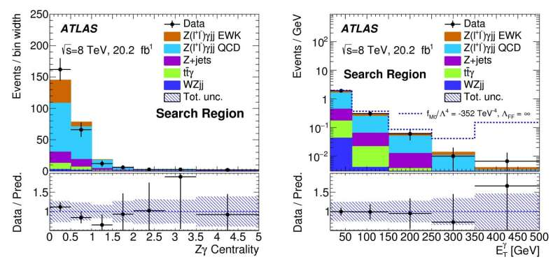 ATLAS Experiment Seeks New Insight into the Standard Model