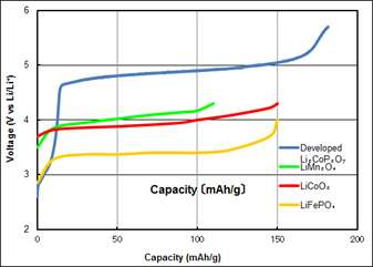 Cathode material with high energy density for all-solid lithium-ion batteries