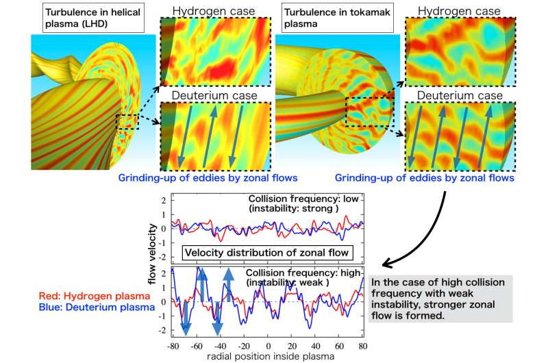 Clarifying the mechanism for suppressing turbulence through ion mass