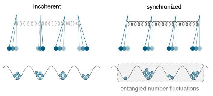 Classical synchronization indicates persistent entanglement in isolated quantum systems