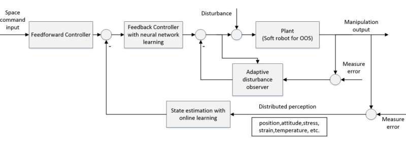Configuration and manipulation of soft robotics for on-orbit servicing