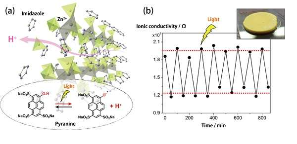 Controlling proton conduction with light