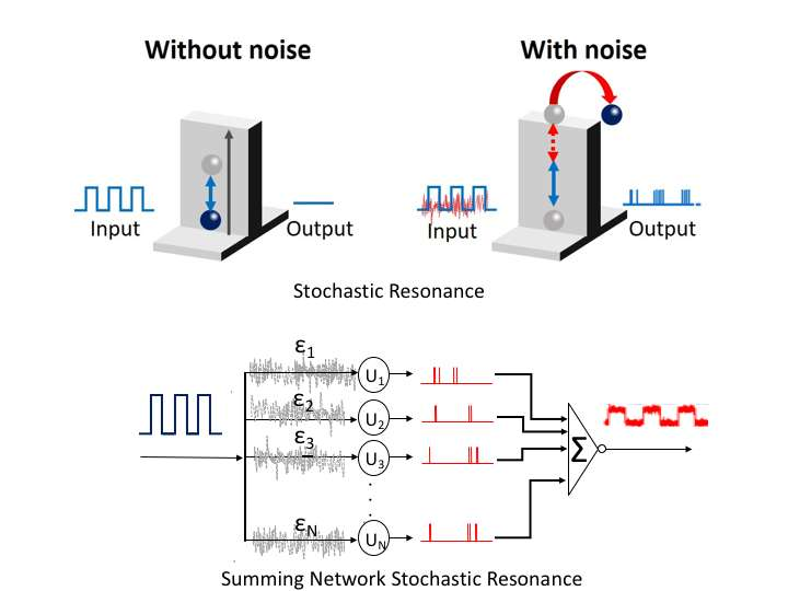 Creative Use of Noise Brings Bio-Inspired Electronic Improvement