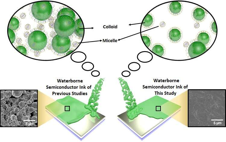 Eco-friendly waterborne semiconductor inks using surfactant