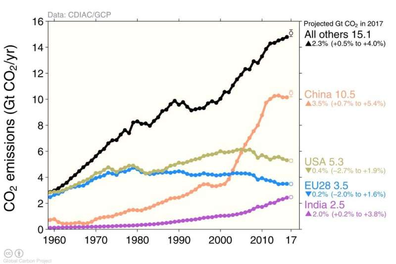 Fossil fuel emissions hit record high after unexpected growth—Global Carbon Budget 2017