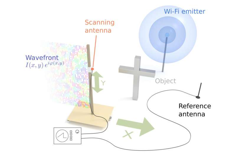 Holography with the Wi-fi-router