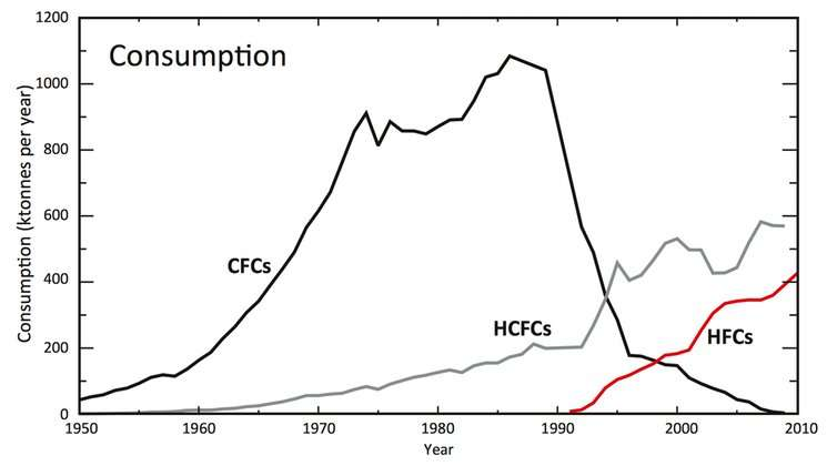 Hydrofluorocarbons saved the ozone layer, so why are we banning them?