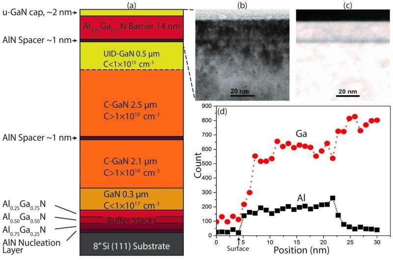 Illinois team advances GaN-on-Silicon for scalable high electron mobility transistors