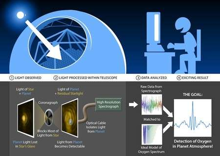 Inventing tools for detecting life elsewhere