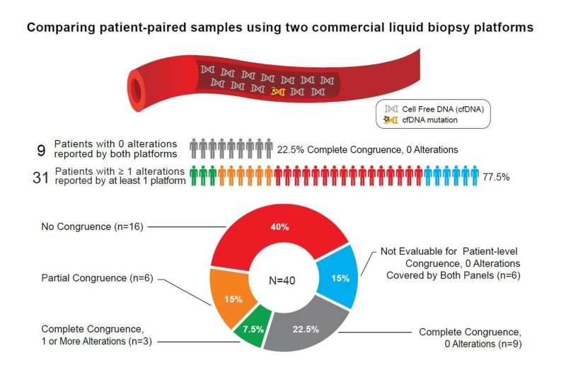 Liquid biopsy results differed substantially between 2 providers