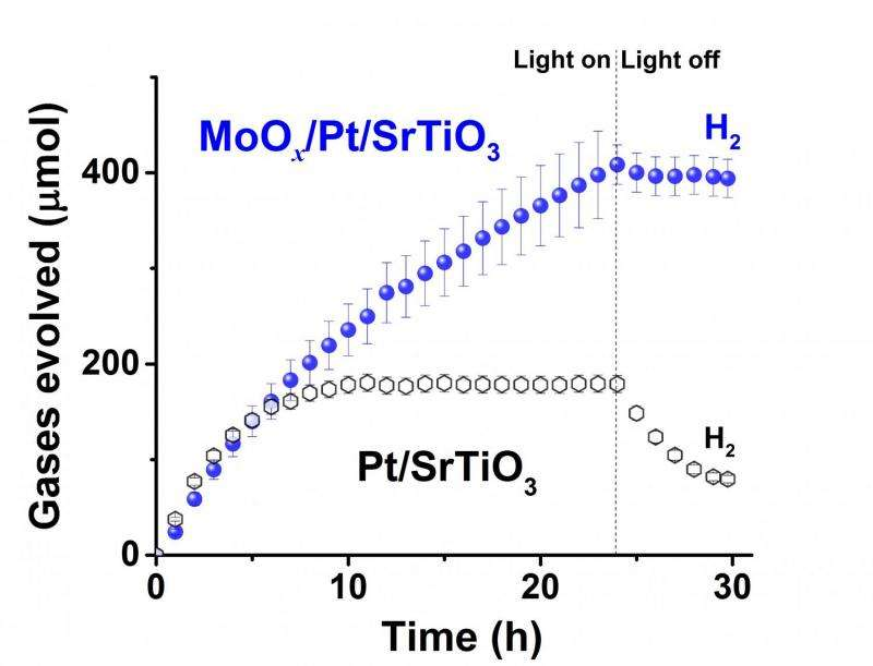 Molybdenum-coated catalyst splits water for hydrogen production more efficiently