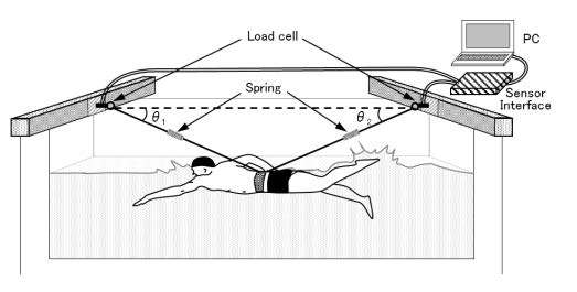 New approach to measure fluid drag on the body during swimming