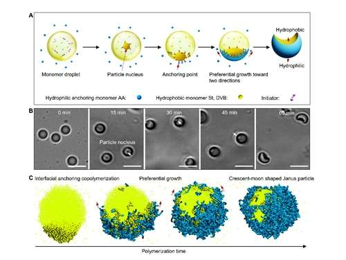 New avenue for the large-scale synthesis of 'God' Janus particles