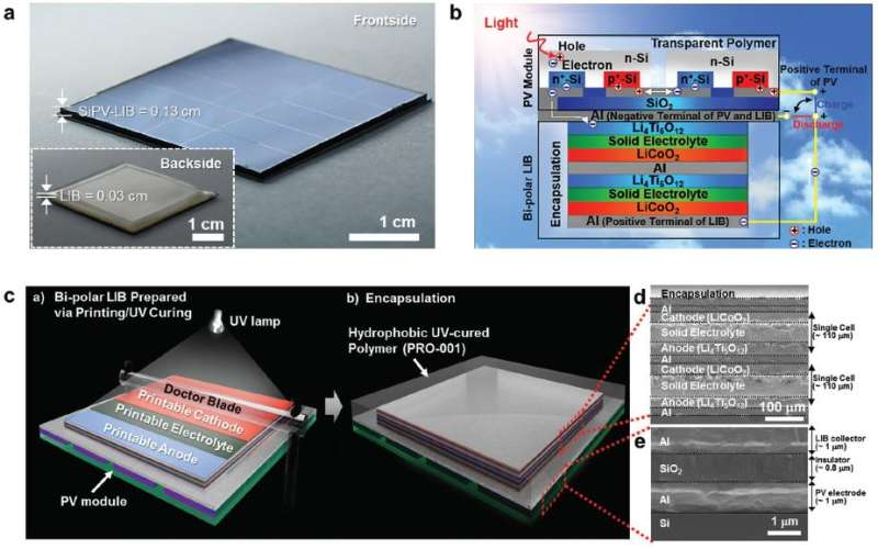New breakthrough in battery charging technology