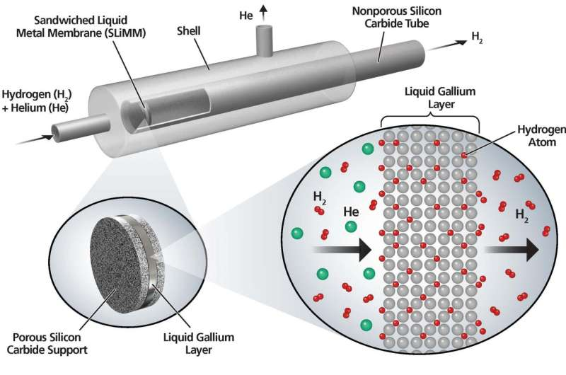 New liquid-metal membrane technology may help make hydrogen fuel cell vehicles viable