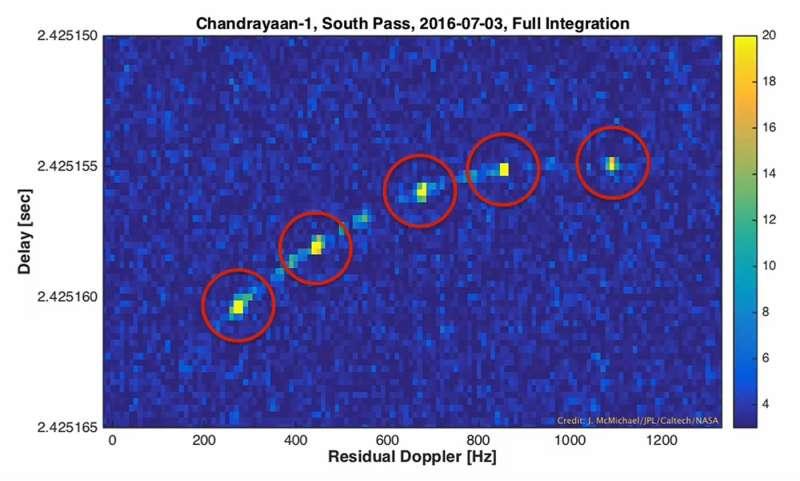 New NASA Radar Technique Finds Lost Lunar Spacecraft