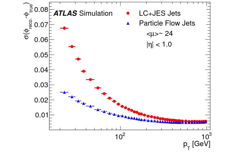 New particle flow algorithm improves ATLAS experiment precision