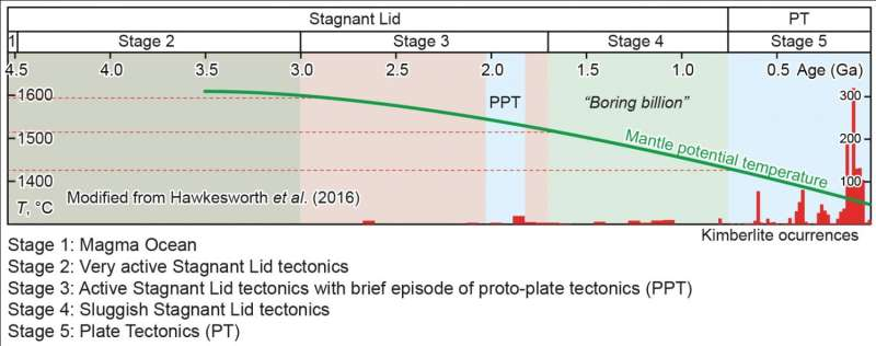 New timeline proposed for plate tectonics