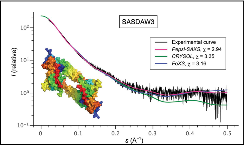 Pepsi-SAXS: New method of protein analysis that is 50 times faster than analogues